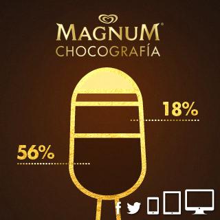 Chocografía Magnum